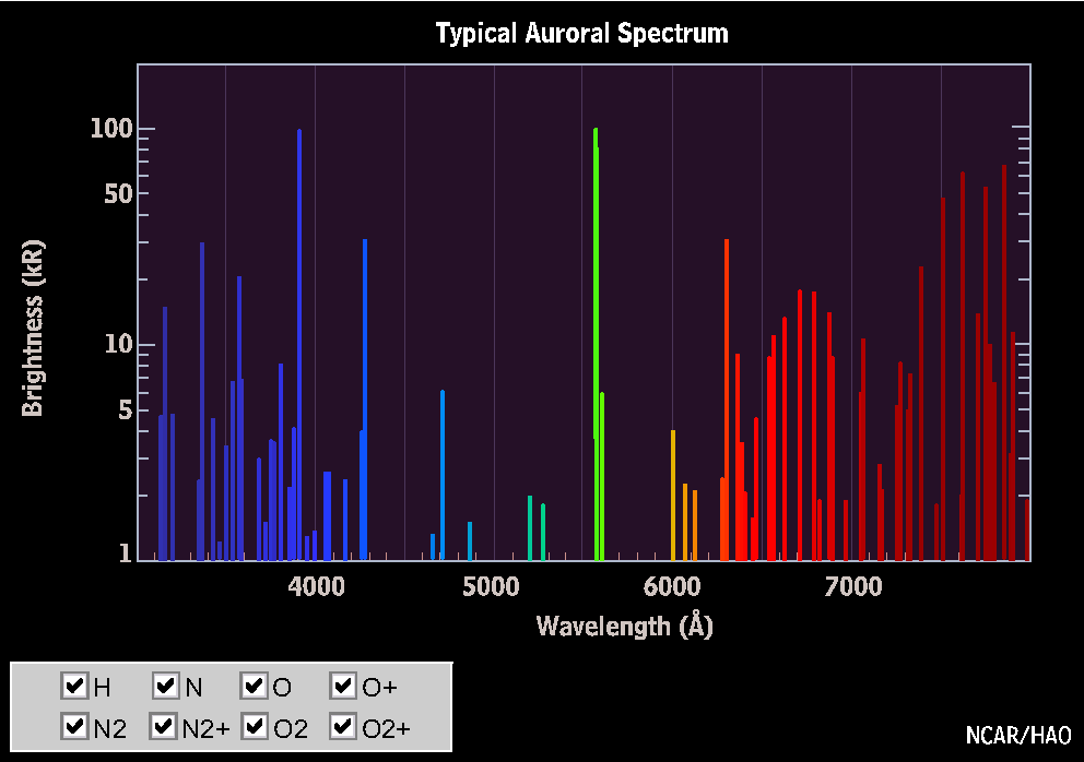 hydrogen, nitrogen, & helium emission spectra - YouTube