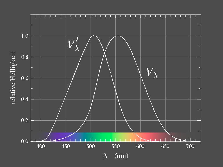 Grundlagen der Farbenlehre